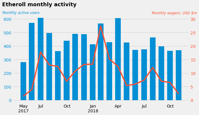 2018-12-12-201_Etheroll_monthly_activity